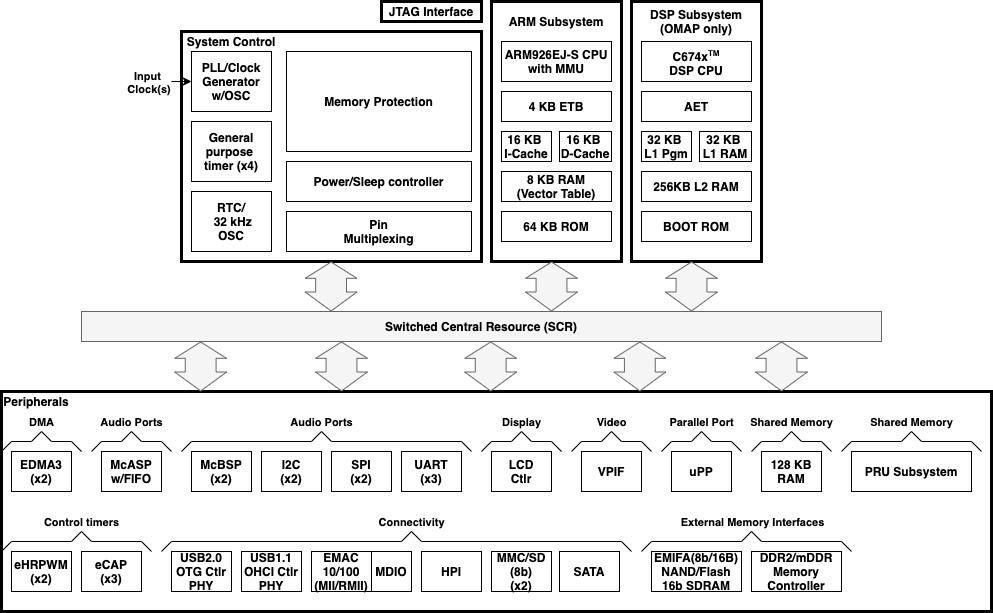 TI-OMAP/Sitara CPU
